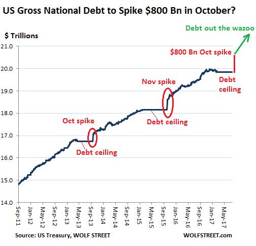 us-gross-national-debt-2011_2017-08