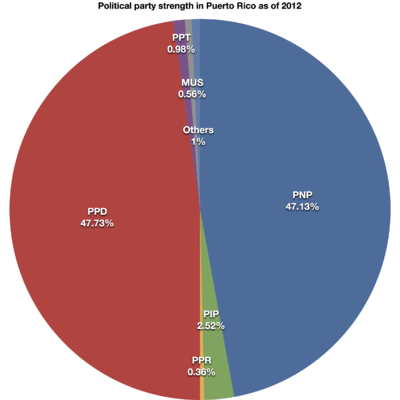 400px-political-party-strength-in-puerto-rico-2012